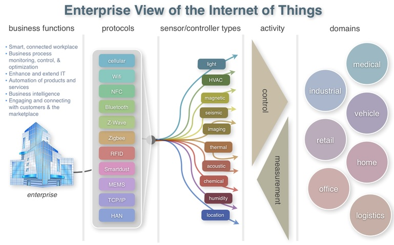 Enterprise IoT Map